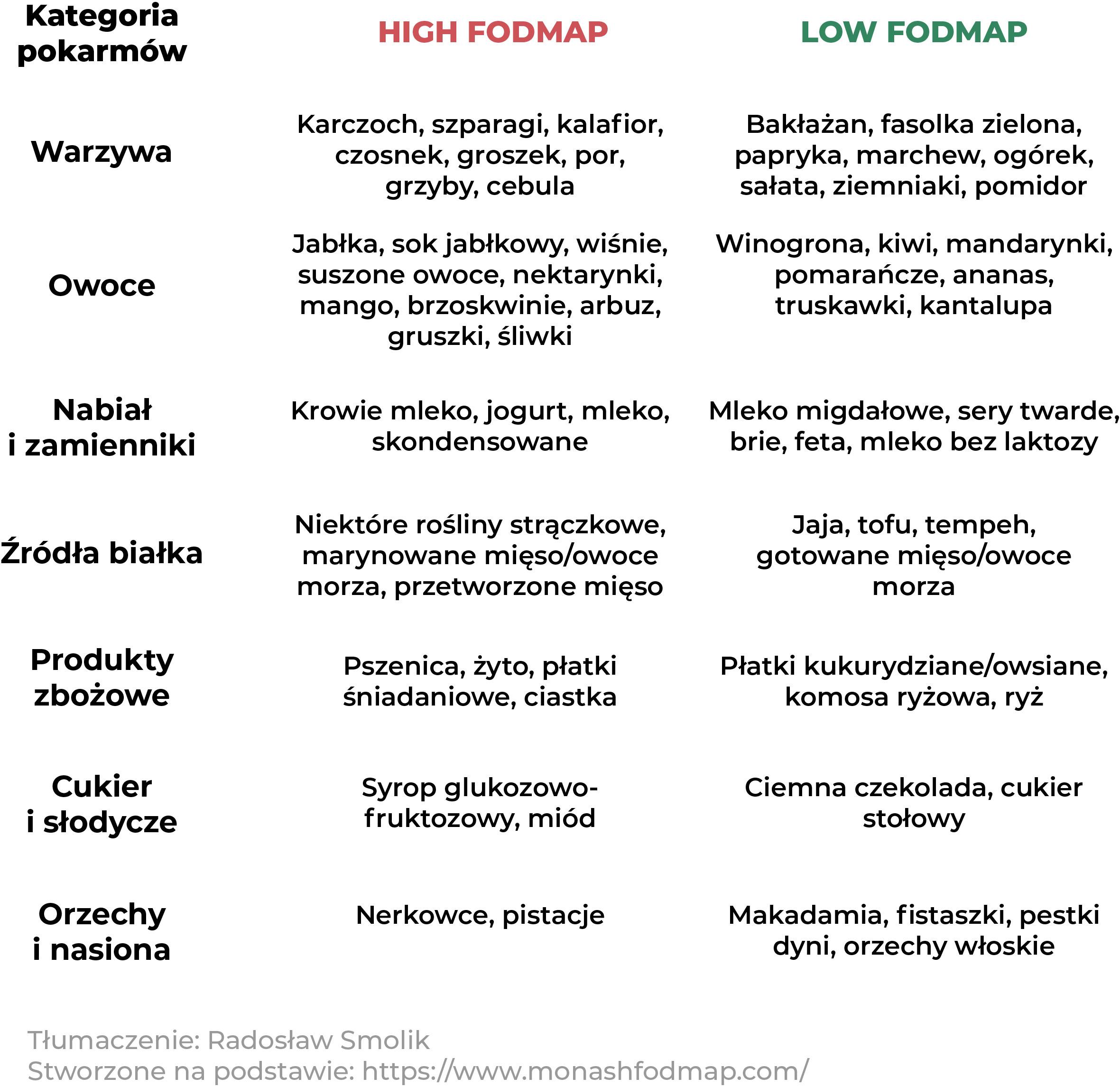 Dieta Low FODMAP | Tratament pentru sindromul intestinului iritabil